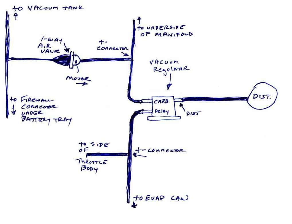 Vacuum diagram